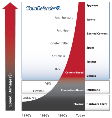CloudDefender Threat Chart